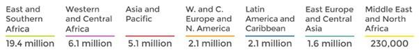 HIV By Region