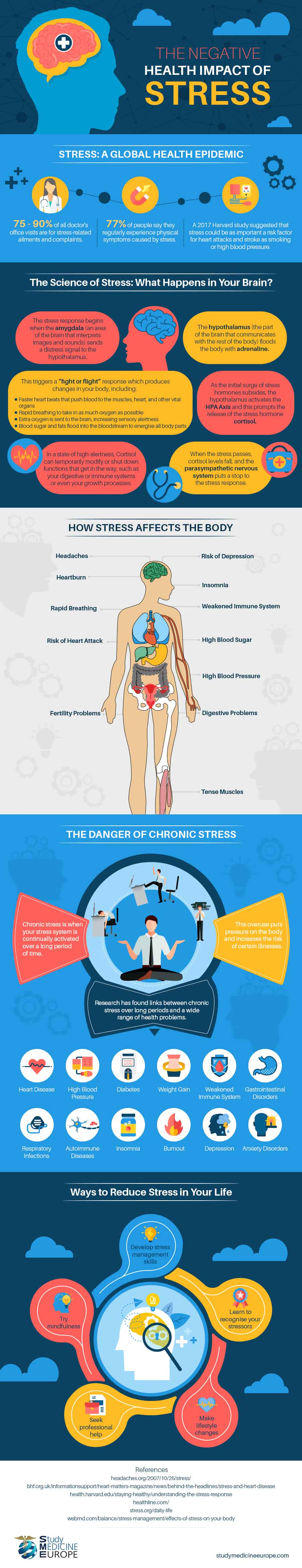 The Negative Health Impact of Stress