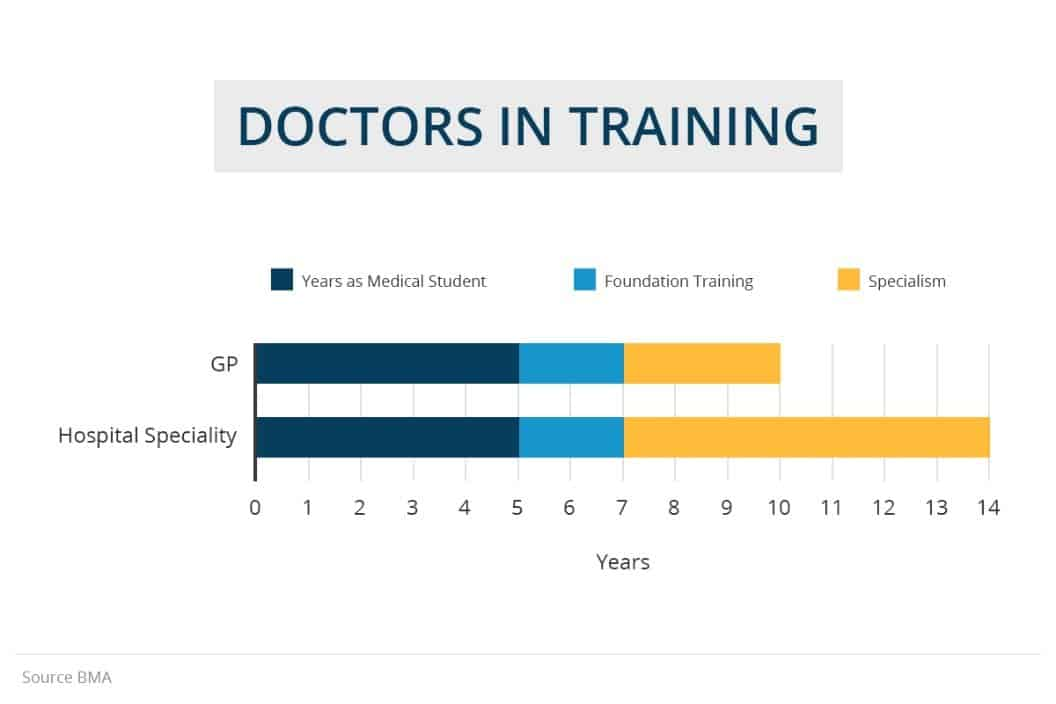 How long does it take to become a doctor in the UK