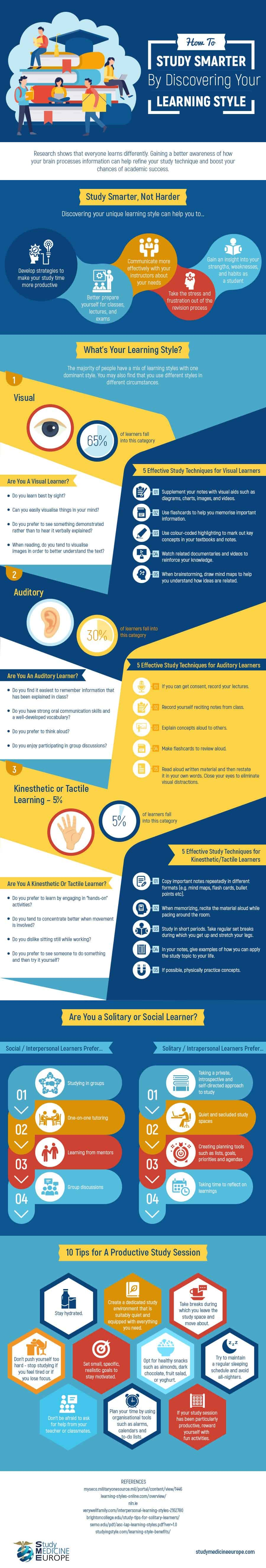 Infographic with information on learning styles